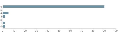 Chart?cht=bhs&chs=500x140&chbh=10&chco=6f92a3&chxt=x,y&chd=t:90,0,5,2,0,2,2&chm=t+90%,333333,0,0,10 t+0%,333333,0,1,10 t+5%,333333,0,2,10 t+2%,333333,0,3,10 t+0%,333333,0,4,10 t+2%,333333,0,5,10 t+2%,333333,0,6,10&chxl=1: other indian hawaiian asian hispanic black white